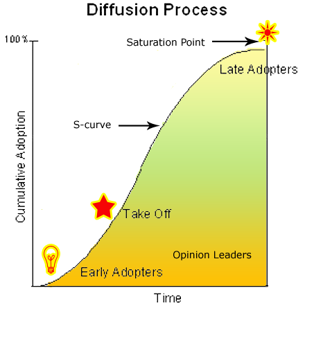 applying diffusion of innovations theory Through the diffusion of innovations framework another diffusion theory b l (2001, may 24-28, 2001) applying diffusion theory: adoption of media literacy programs in schools international communication association conference.