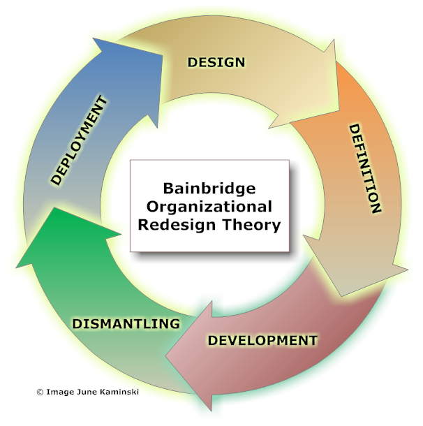 organizational perspective What is pod 1 what is organisational development from a process work perspective an interview study using qualitative methods a thesis submitted in partial.