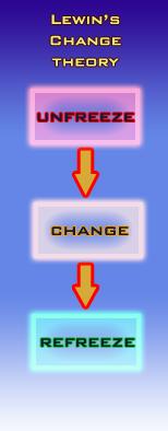 Change management course scotland